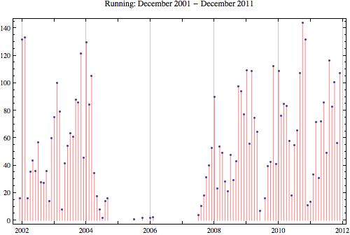 Running 2011 12