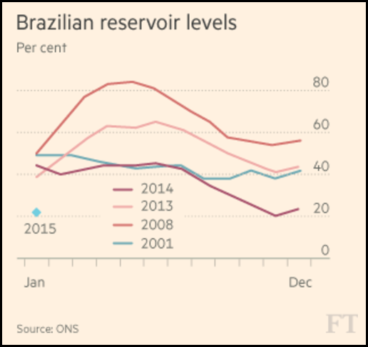 Brazil reservoir levels for the years 2001, 2008, 2013, 2014, and January 2015. Graphic: Financial Times / ONS
