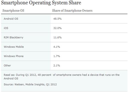 Smartphones sales Q1 2012