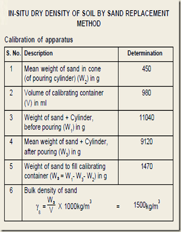 Sand Relacement Chart