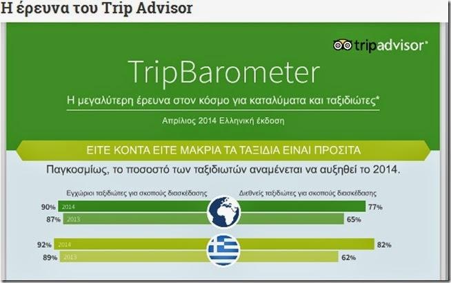 Έρευνα του Trip Advisor για τον τουρισμό