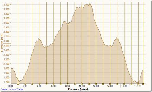 Running Candy Store Loop 4-12-2014, Elevation