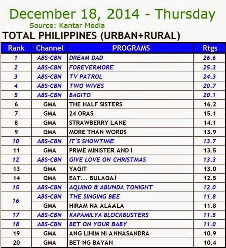 Kantar Media National TV Ratings - Dec. 18, 2014 (Thursday)