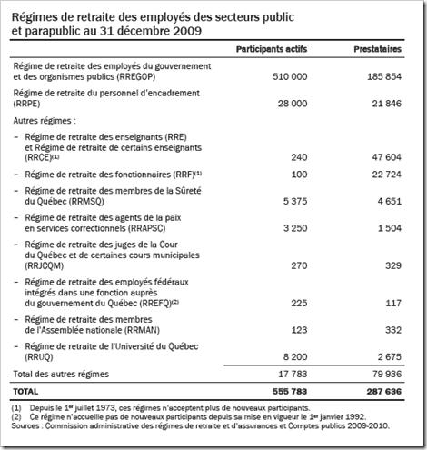 Québec - Nombre de prestataires  secteur public - 2011-2012