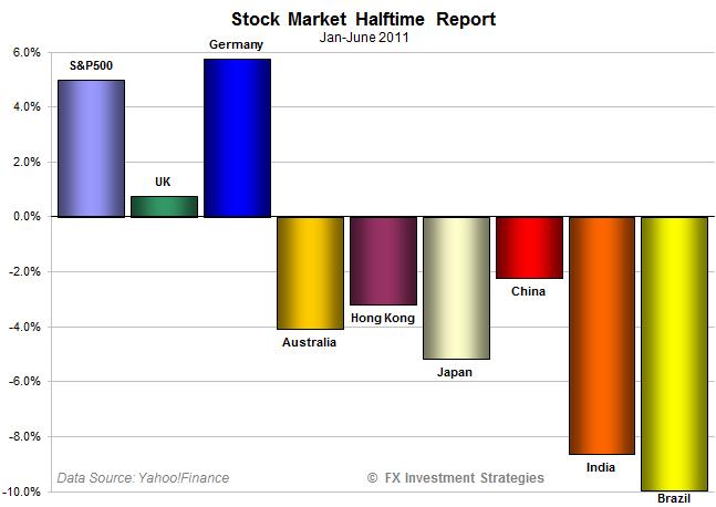 Stocks-H1