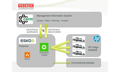 workflow scheme Cerm-Esko-HP