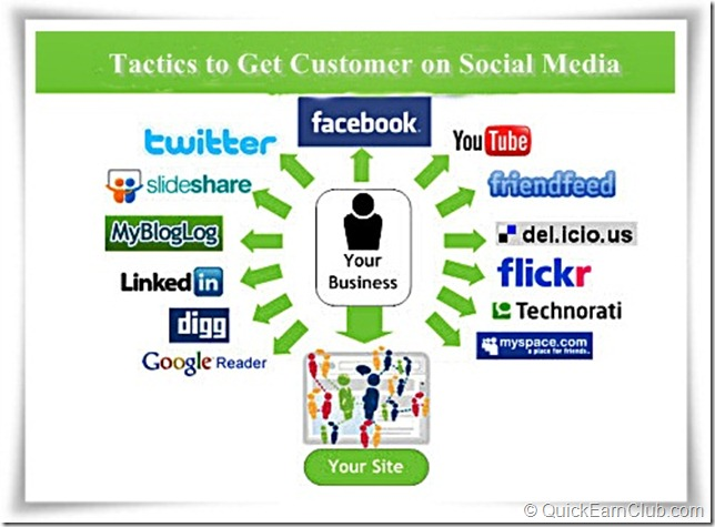 tactics to get customer using social media