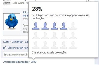 Porcentagem de pessoas que viram a publicação