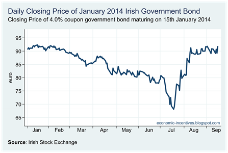 Jan 2014 Bond Closing Price