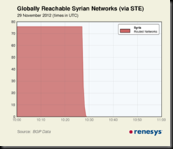 SY_outages_Nov12-thumb-300x257-795