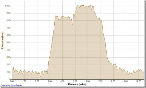 Running Big loop at Aiso, up Mentally Sensitive down Car Wreck 11-28-2012, Elevation - Distance
