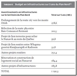 Budget en infrastructures sur 5 ans du Plan Nord