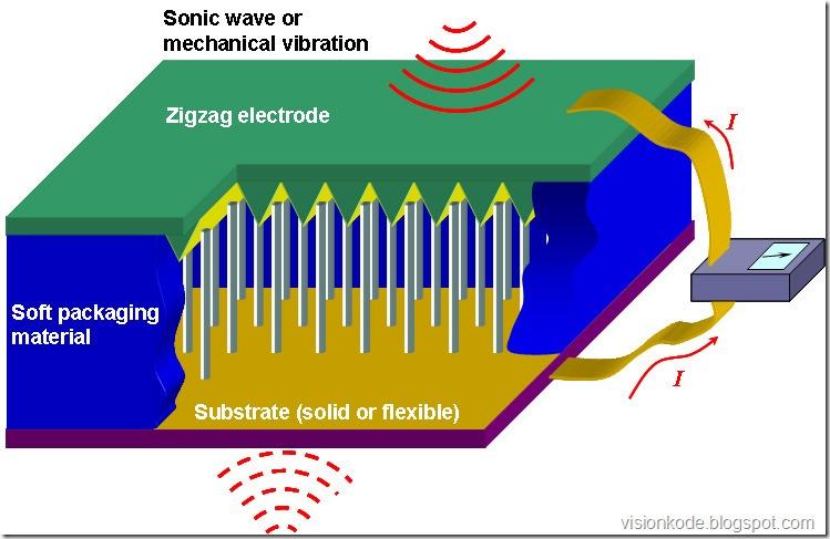 nanogenerator-schematic2