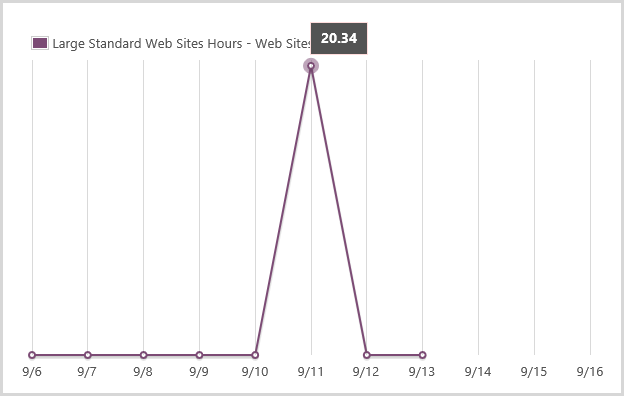 Large standard website usage