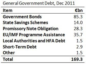 General Government Debt 2011