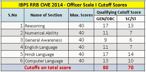 IBPS-RRB-Officer-Scale-I-Cutoff-Scores