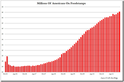 Millions on foodstamp