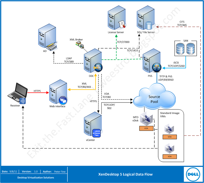 Citrix xendesktop architecture diagram 6 citrix visio for Xenapp 6 5 architecture