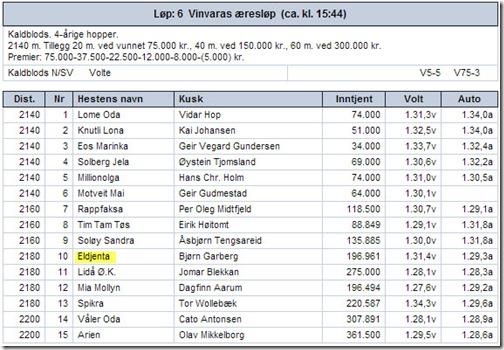 2013-V75-Bjerke-11mai-startliste