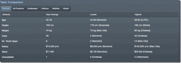 Team Comparison in Football Manager 2012