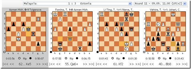 Malaysia vs Estonia, 11th round, 40th Chess Olympiad 2012