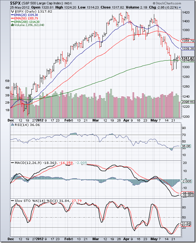 S&P 500_May2512