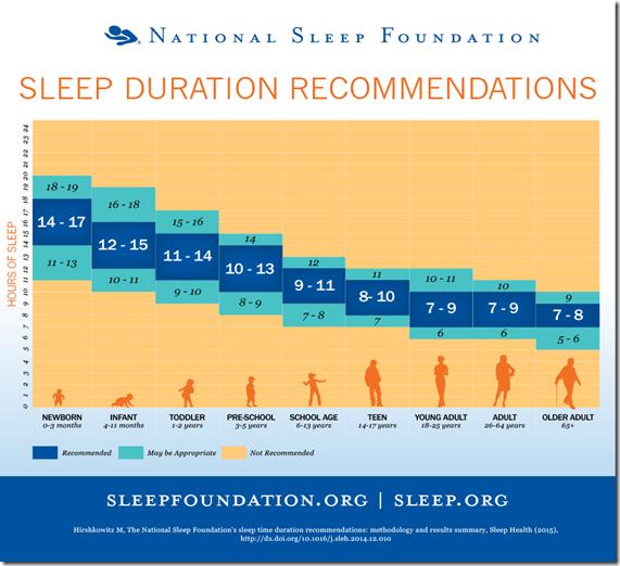 Koliko sati sna je dovoljno ? Koliko je preporuceno zbog zdravlja?