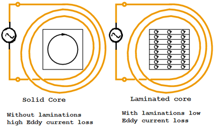 Hysteresis Losses Eddy Current Losses And Copper Losses