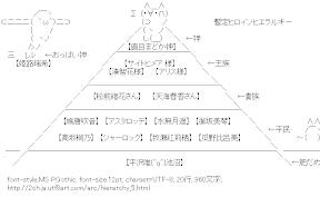 [AA]暫定ヒロインヒエラルキー