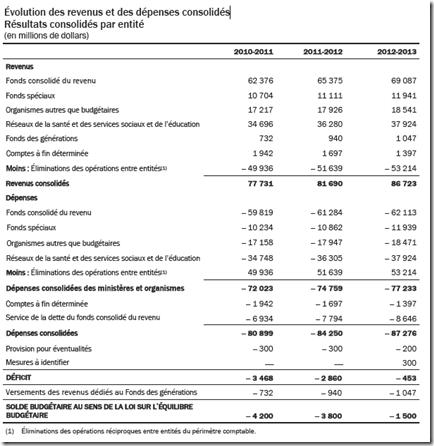 Évolution des revenus et des dépenses consolidés