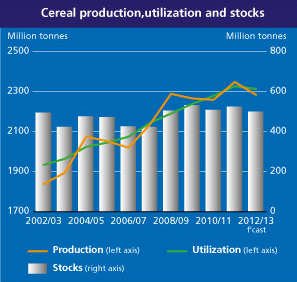 World cereal production, utilization, and stocks, November 2012. fao.org