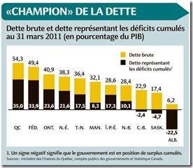 Québec - Dettes Brutes - 31 mars 20111