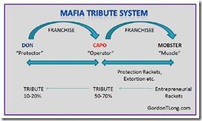 Mafia tribute system