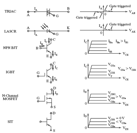 Power Semiconductor Devices-Diode - Power, Electronic Systems ...