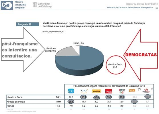 resulta de la democracia catalana