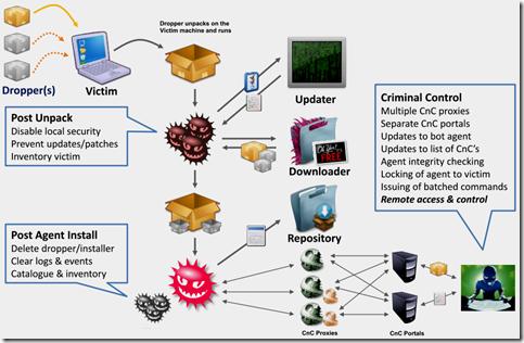 Ciclo de Vida do Malware Avançado
