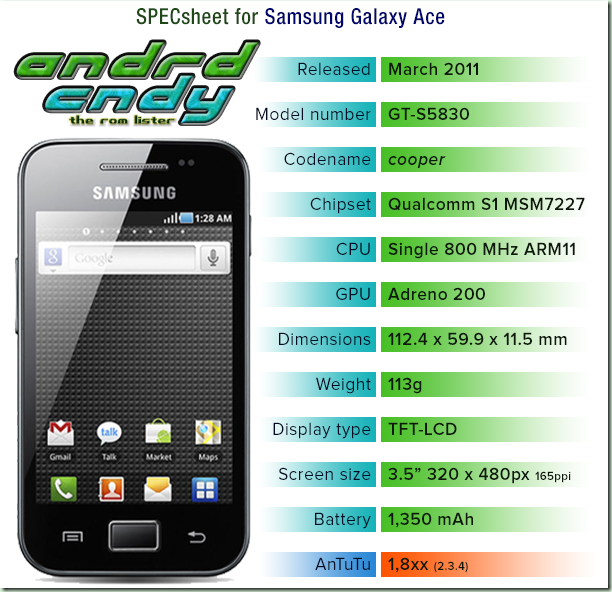 Samsung Galaxy Ace (S5830) ROM List