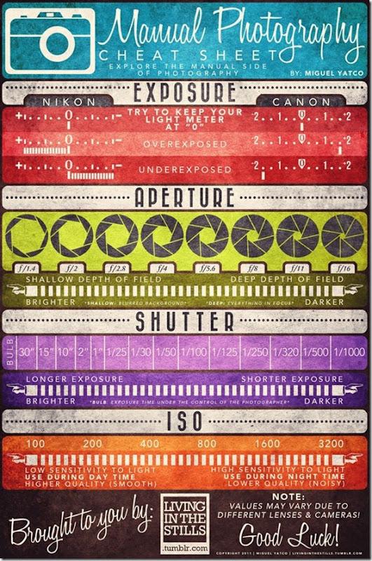 Manual Photography