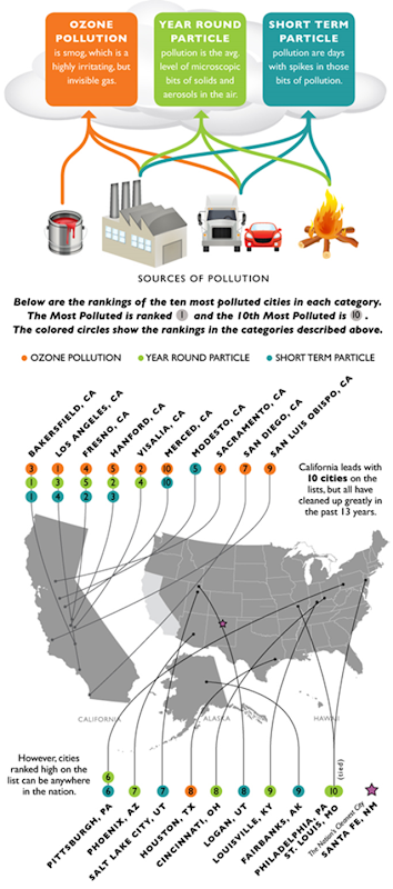 Most polluted cities in the United States in 2012, from the American Lung Association's State of the Air 2012 report.