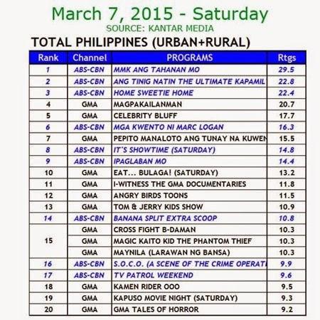 Kantar Media National TV Ratings - March 7, 2015 (Saturday)