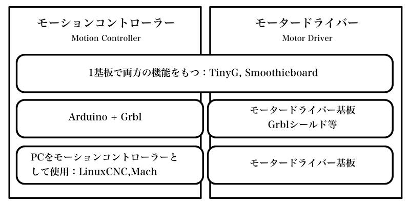 ElecCNCDiagram