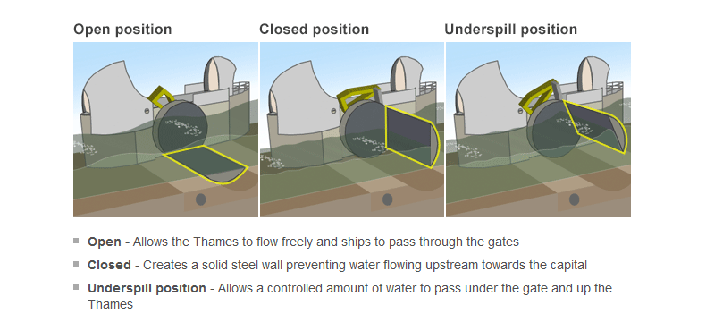 thamesBarrier-working-2