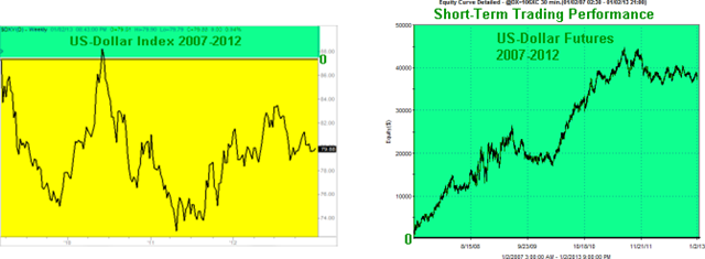 Dollar Short-Term Graphs