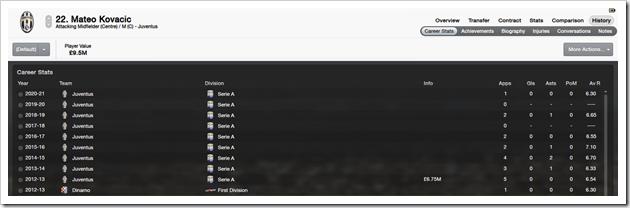 Mateo Kovacic_ History Career Stats