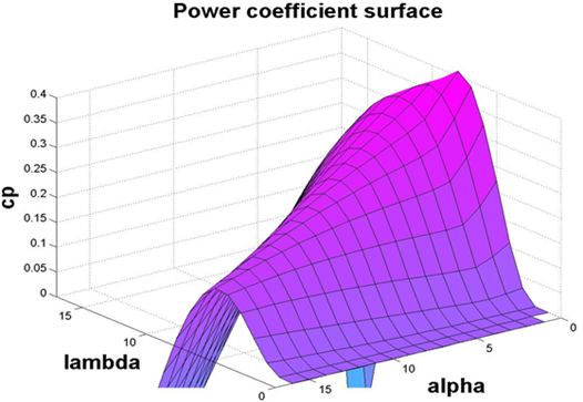 3D view of power coefficient (Cp) for V80 model