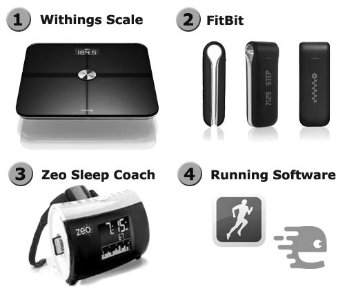 Devices used in weight loss
