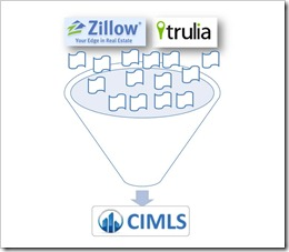 zillow trulia-cimls