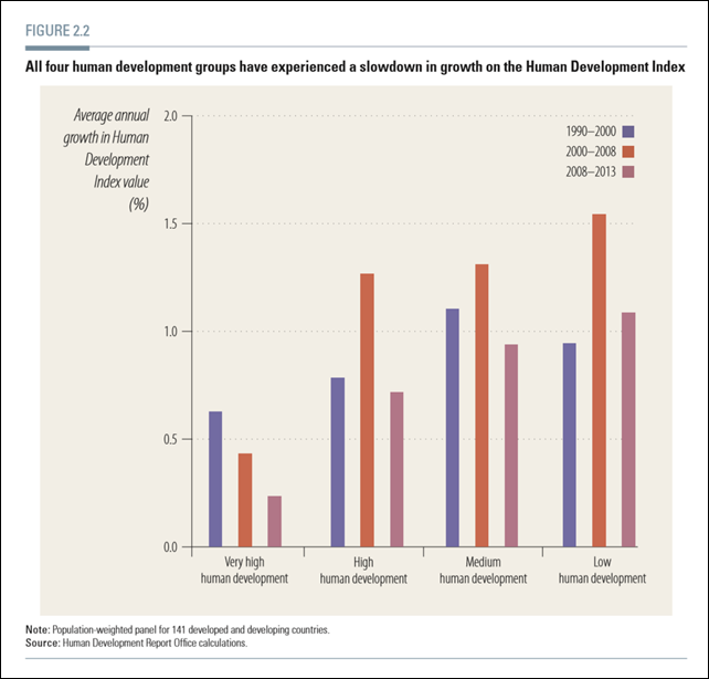 Average annual growth in Human Development Index (HDI) value, sorted from high to low development groups, 1990-2013. All four groups have experienced a slowdown in growth in HDI. Graphic: UNDP