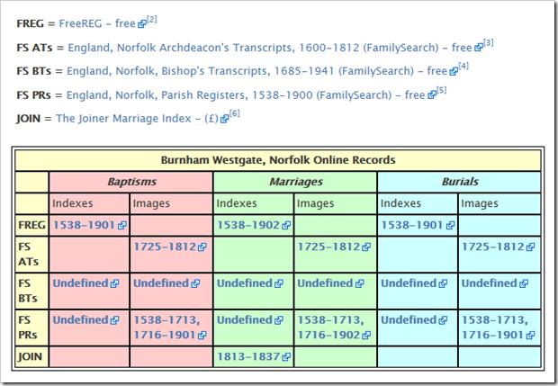 Links to online parish records of Burnham, Westgate, England