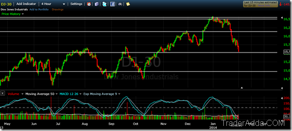 Dow Jone Technical Update